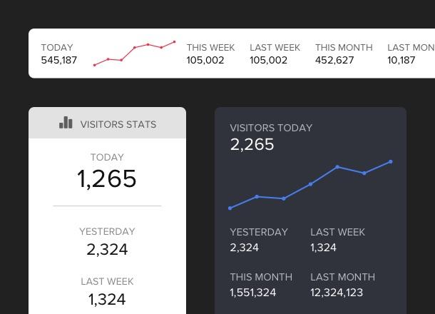 Überprüfen Sie Ihre Statistiken, zeigen Sie Ihre Popularität