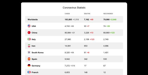 Statistiques de Coronavirus <br> widget pour un site Web