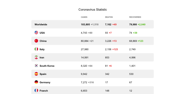 ウェブサイトのコロナウイルス統計ウィジェット