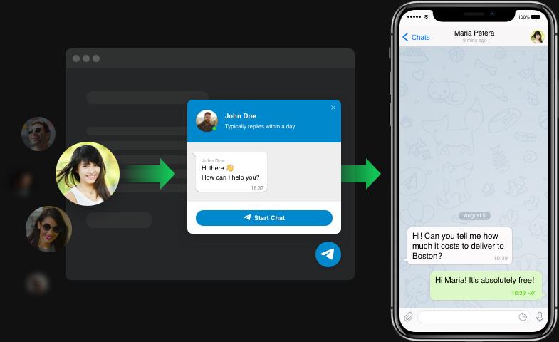 Najszybszy sposób dla klientów skontaktować się z Tobą