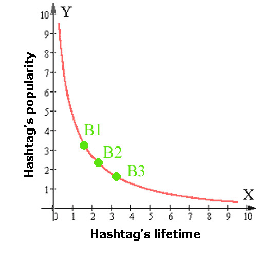 instagram hashtag's lifetime
