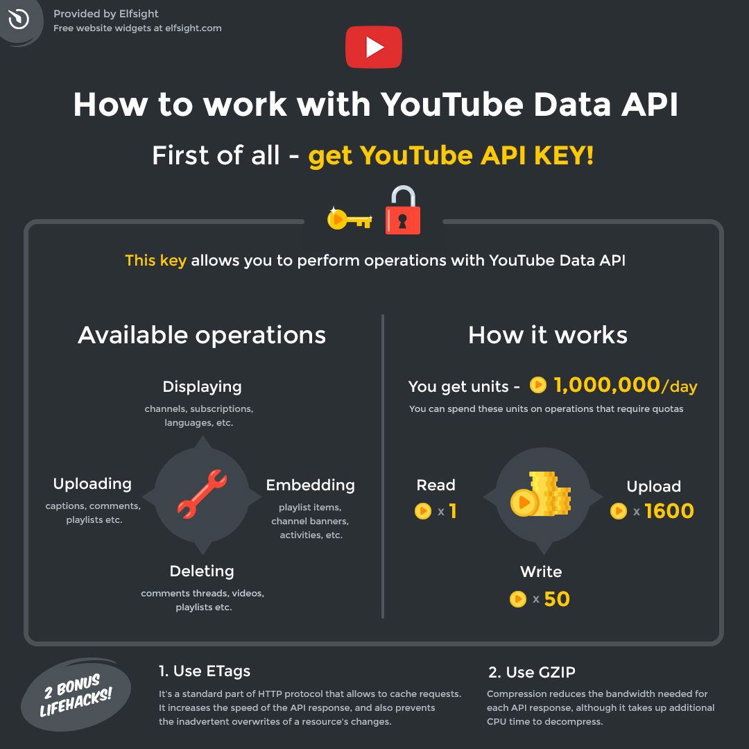 YouTube Data API (v3): limits, operations, resources, methods etc