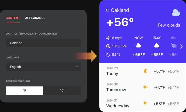 Instant weather outlook on your site